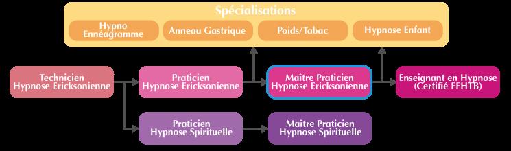 Cursus Formation Maître-Praticien Hypnose Ericksonienne Paris