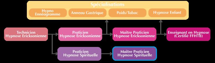 Cursus Formation Maître Praticien Hypnose Spirituelle et Symbolique