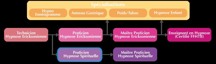 Cursus à suivre pour la formation Praticien Hypnose Spirituelle