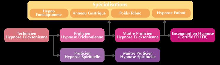 Cursus de formation Hypnose Spirituelle et Symbolique