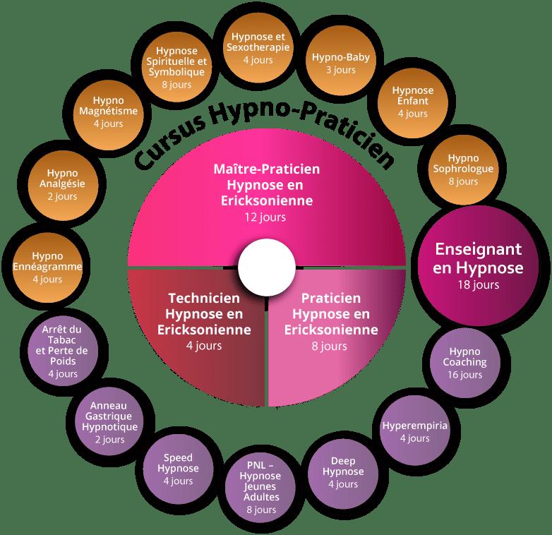 Cursus formation Anneau gastrique hypnotique