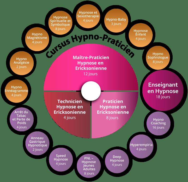 Schéma cursus formation Hypno-Ennéagramme Paris