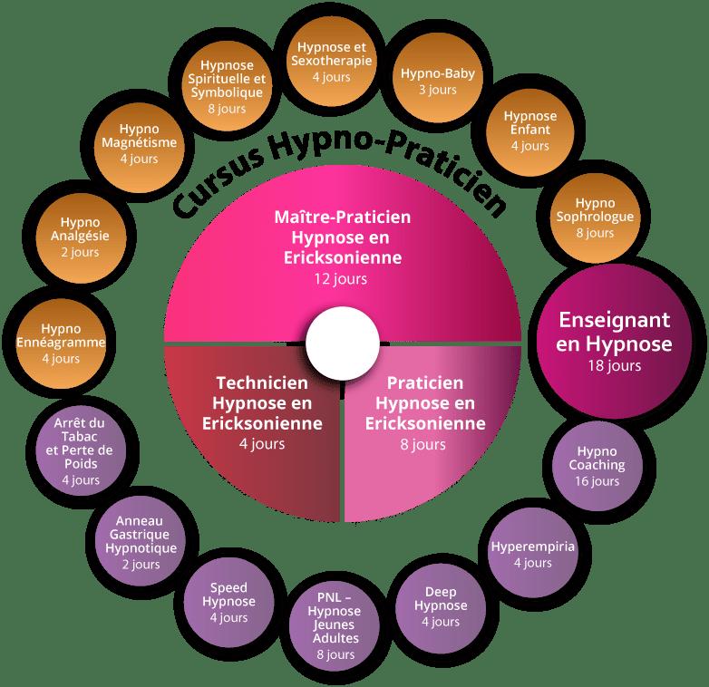 Cursus formation Hypnose thérapeutique enfants